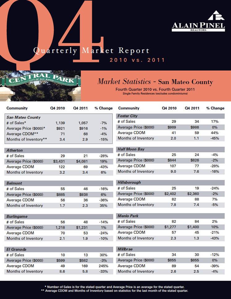San Mateo Market Stats